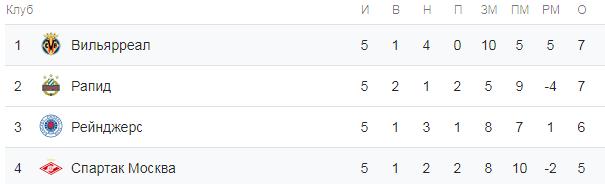 Лига Европы. Группа G. Турнирная таблица