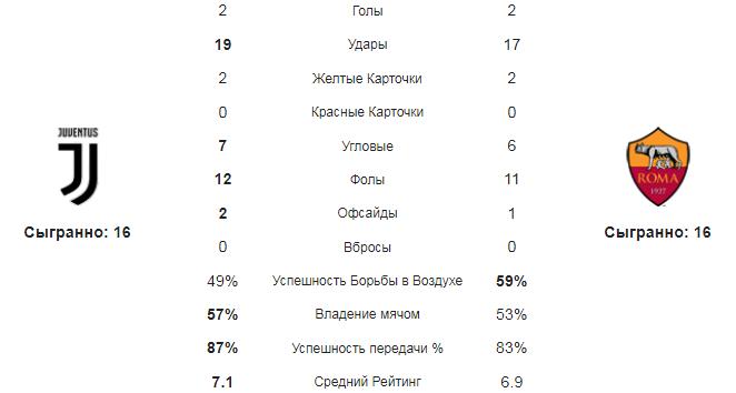 Ювентус - Рома. Статистика команд