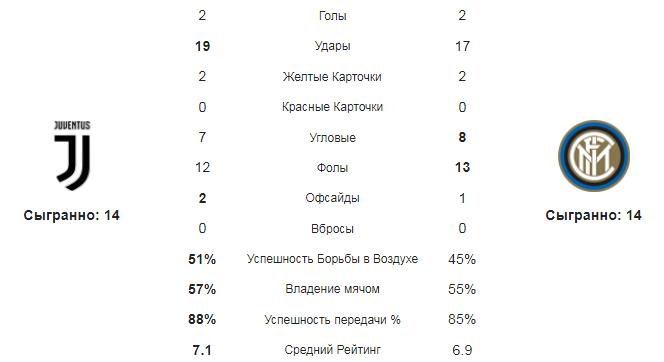 Ювентус - Интер. статистка команд