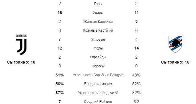 Ювентус - Сампдория. Статистика команд