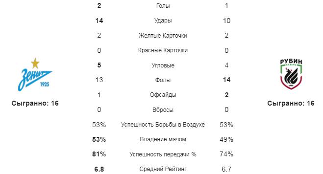 Зенит - Рубин. Статистика команд