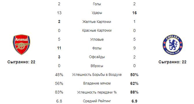 Арсенал - Челси. Статистика команд