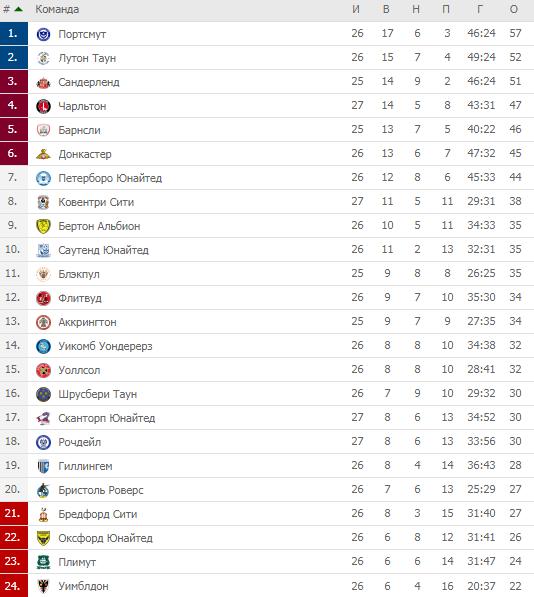 Первая Лига Англия. Таблица