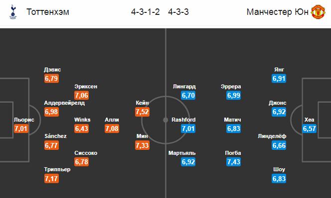 Тоттенхэм - Манчестер Юнайтед: составы