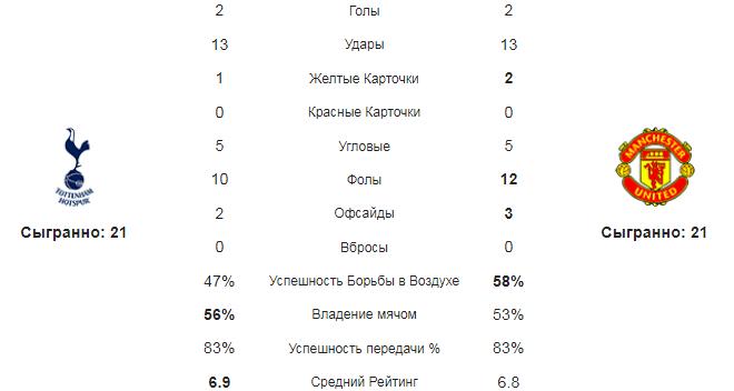 Тоттенхэм - Манчестер Юнайтед. Статистика команд
