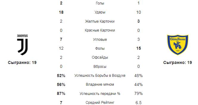 Ювентус - Кьево. Статистика команд
