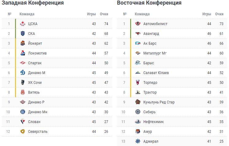 КХЛ. Турнирная таблица