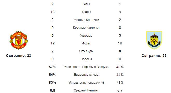 Манчестер Юнайтед - Бернли. Статистика команд
