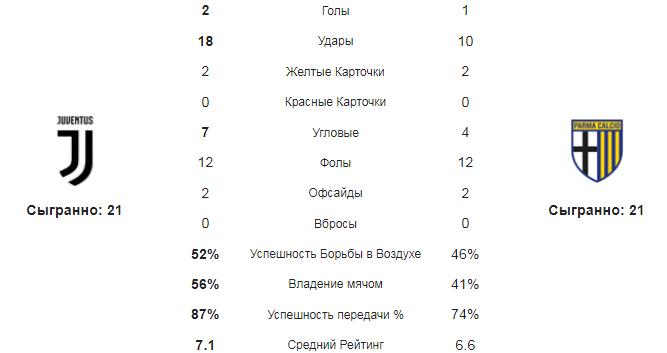 Ювентус - Парма. Статистика команд