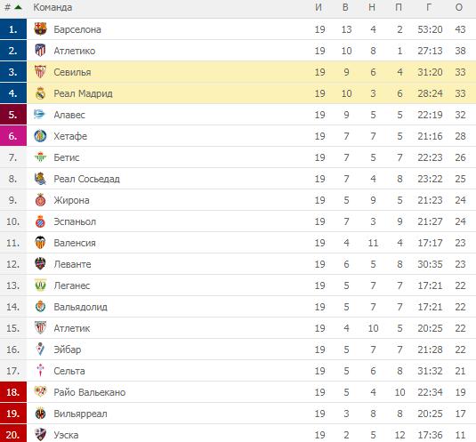 Ла Лига. Турнирная таблица