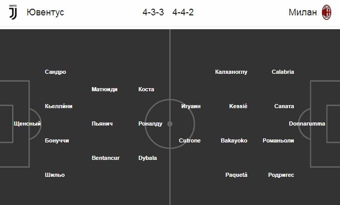 Суперкубок. Ювентус - Милан. Составы команд