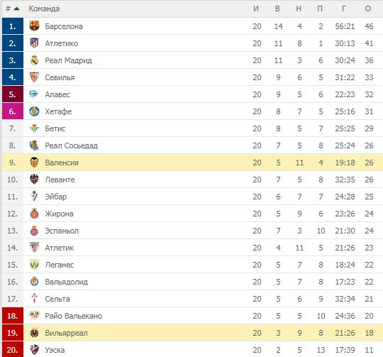 Вильярреал Валенсия 0-2 (0-2) Ла Лига. Турнирная таблица