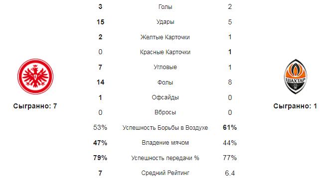 Айнтрахт - Шахтер Дн. Статистика команд