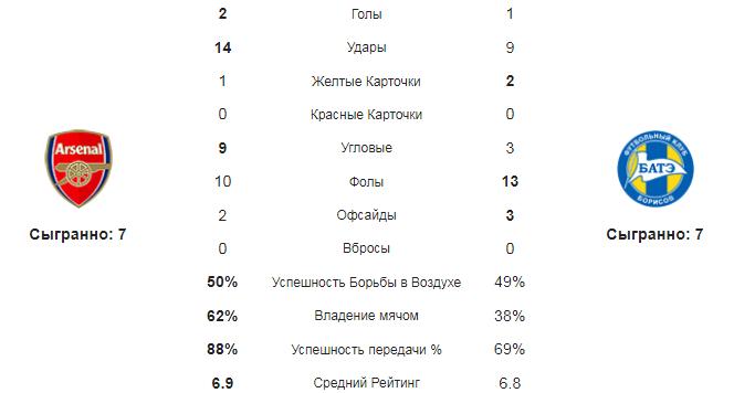 Арсенал - БАТЭ. Статистика команд