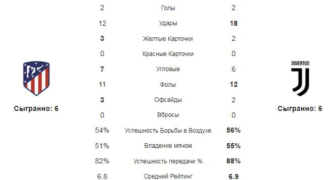 Атлетико М - Ювентус. Статистика команд