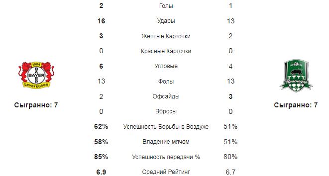 Байер - Краснодар. Статистика команд
