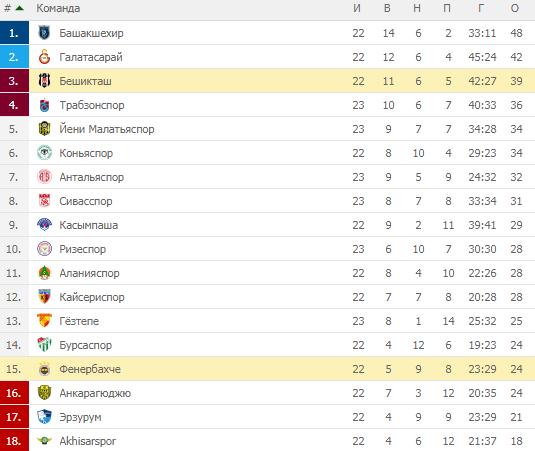 Турецкая Суперлига. Турнирная таблица
