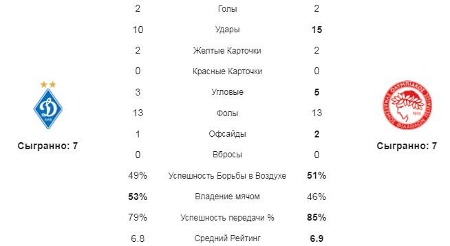Динамо Киев - Олимпиакос. Статистика команд