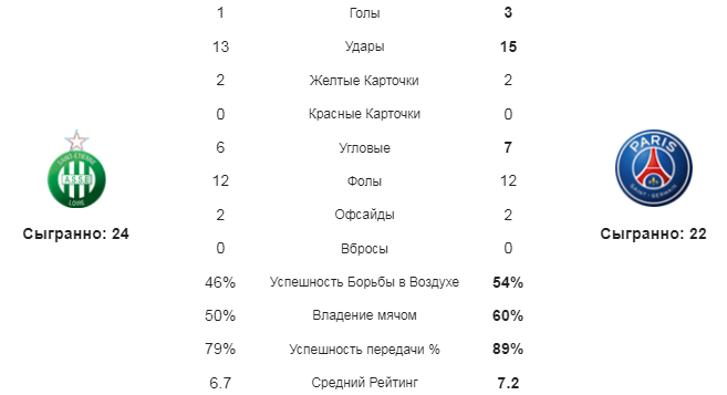 Сент-Этьен - ПСЖ. Статистика команд