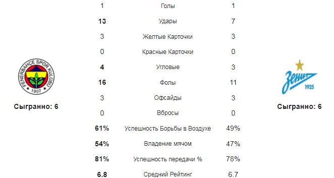 Фенербахче - Зенит. Статистика команд