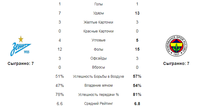 Зенит - Фенербахче. Статистика команд