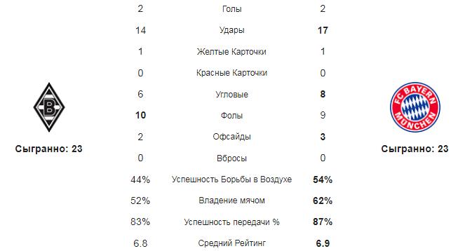 Боруссия М - Бавария. Статистика команд