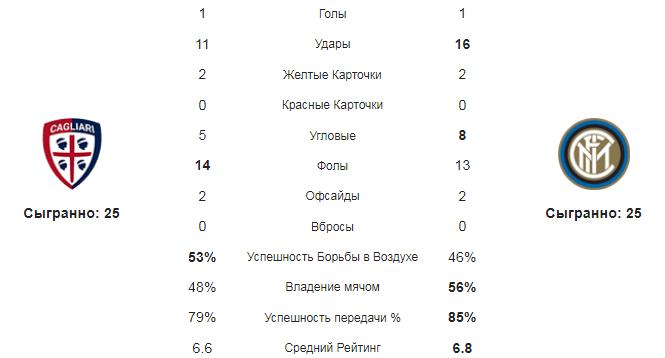 Кальяри - Интер. Статистика команд