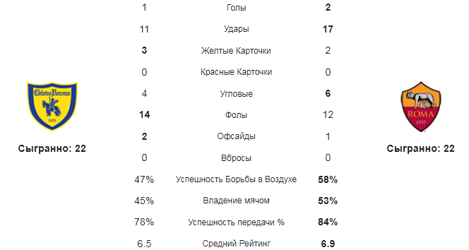 Кьево - Рома. Статистика команд