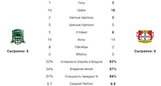 Краснодар - Байер. Статистика команд