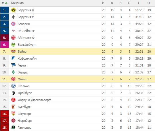 Бундеслига-2019. Турнирная таблица