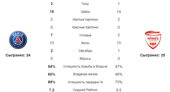 ПСЖ - Ним. Статистика команд