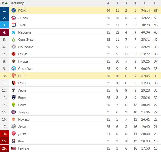 Лига 1. Турнирная таблица