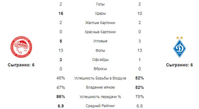 Олимпиакос - Динамо Киев. Статистика команд