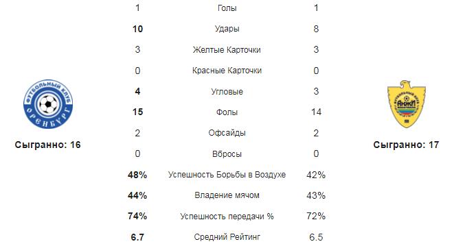 Оренбург - Анжи. Статистика команд