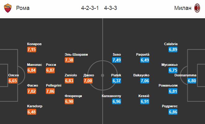 Рома - Милан. Составы на матч