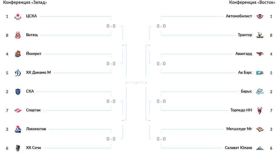 КХЛ. Турнирная таблица плей-офф 2019