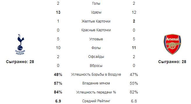 Тоттенхэм - Арсенал. Статистика команд
