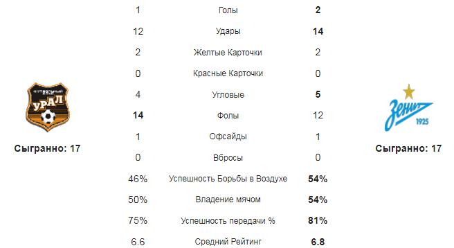 Урал - Зенит. Статистика команд