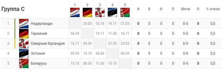 Отбор на Евро-2020. Группа C. Турнирная таблица