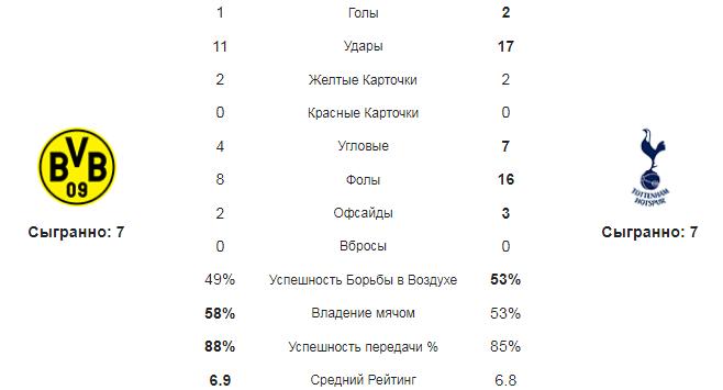 Боруссия Д - Тоттенхэм. Статистика команд
