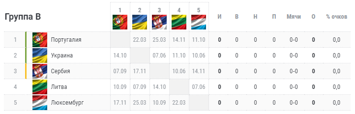 Отбор на Евро-2020. Группа B. Турнирная таблица
