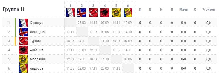 Отбор на Евро-2020. Группа H. Турнирная таблица