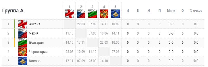 Отбор на Евро-2020. Группа А. Турнирная таблица