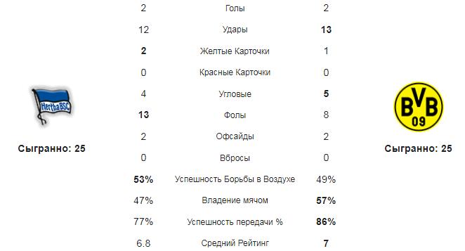 Герта - Боруссия Д. Статистика команд