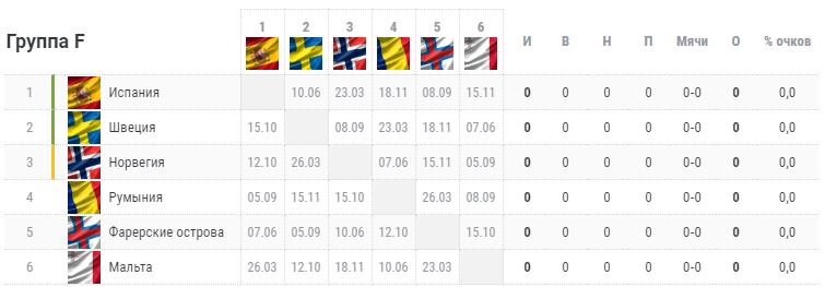 Отбор на Евро-2020. Группа F. Турнирная таблица