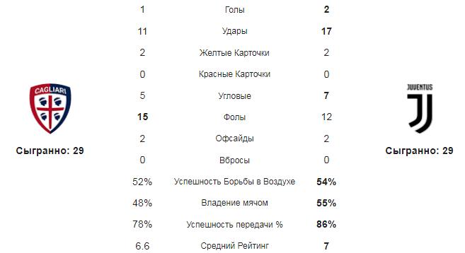 Кальяри - Ювентус. Статистика команд