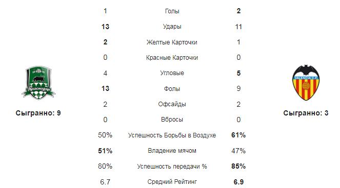 Краснодар - Валенсия. Статистика команд