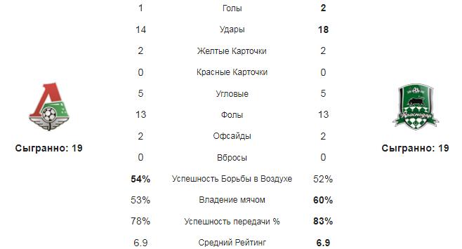 Локомотив - Краснодар. Статистика команд