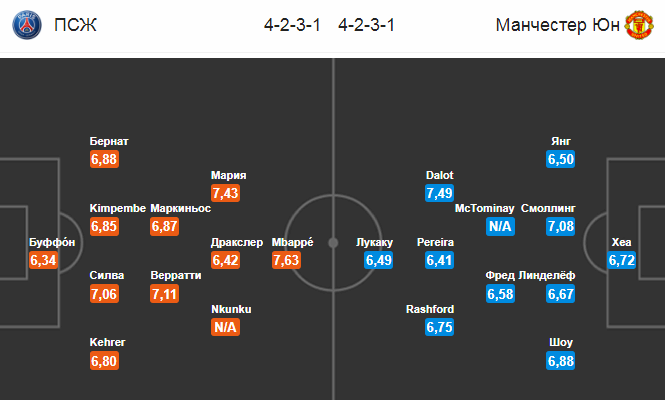 ПСЖ - Манчестер Юнайтед. Составы на матч