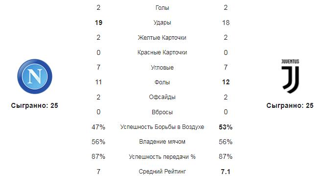 Наполи - Ювентус. Статистика команд